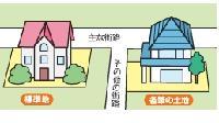 『宅地の評価方法』の画像