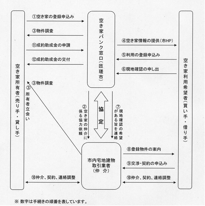 空き家バンクのしくみ(フロー図)画像イメージ