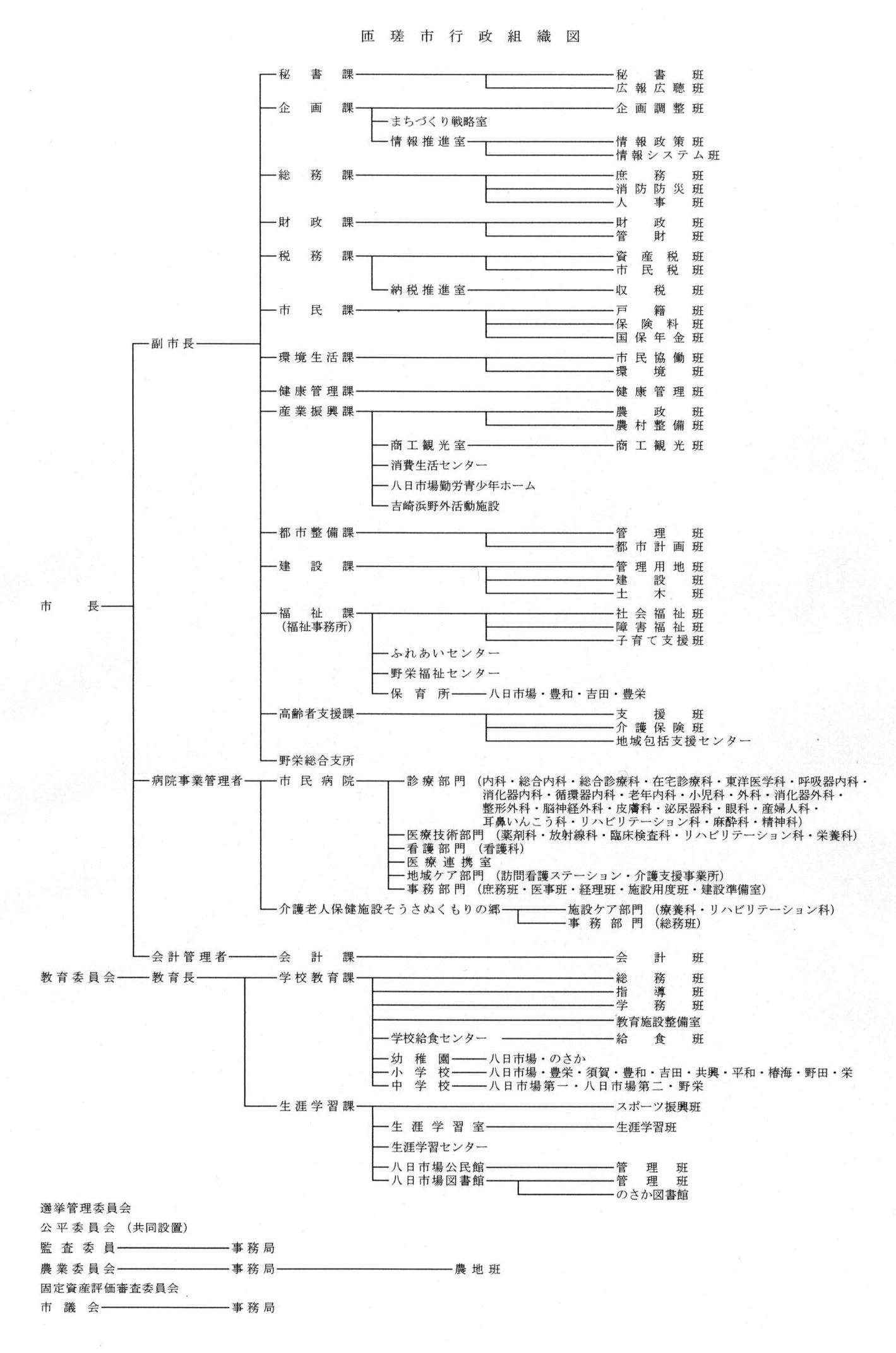 匝瑳市行政組織図(令和2年4月1日)