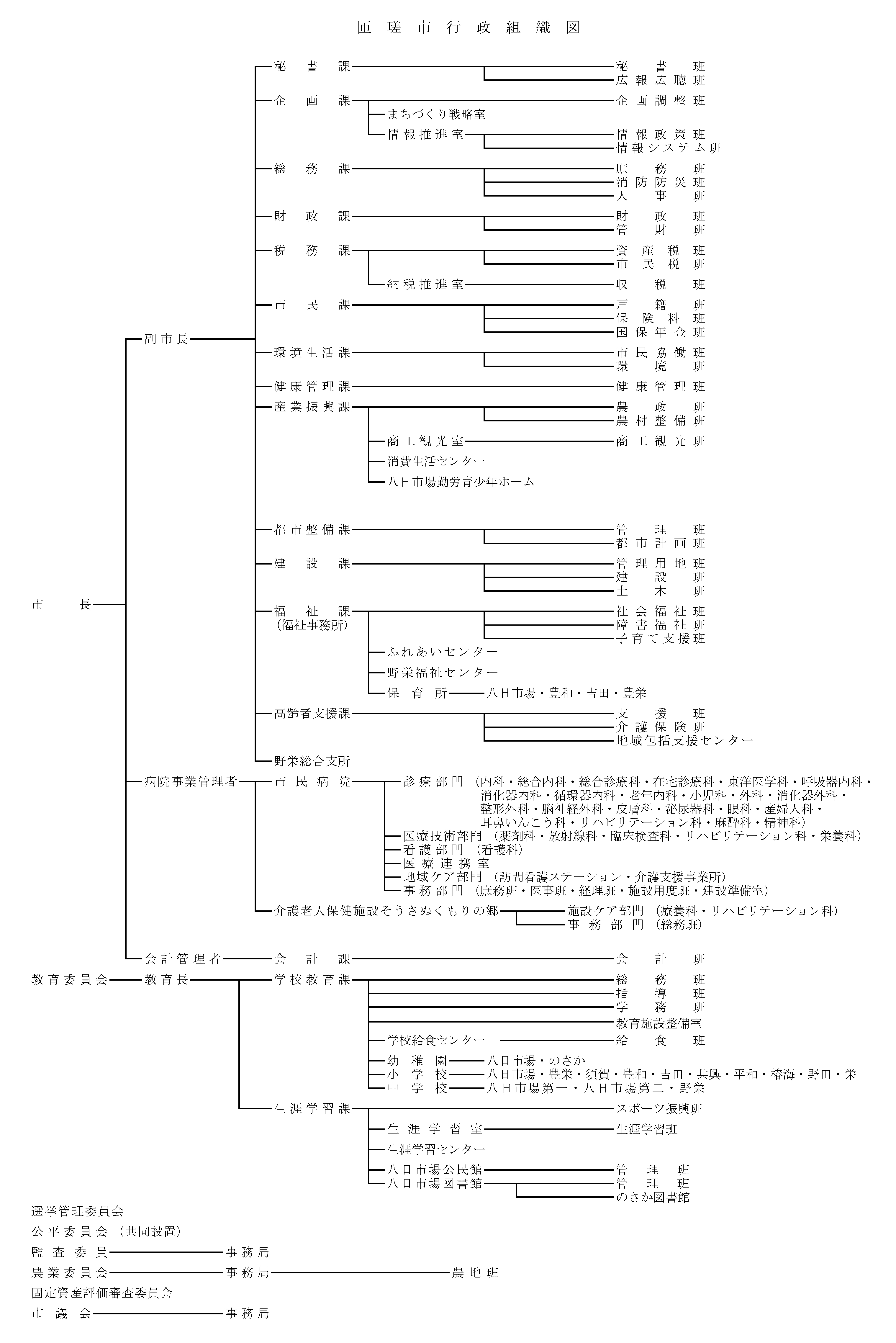 R3行政組織図